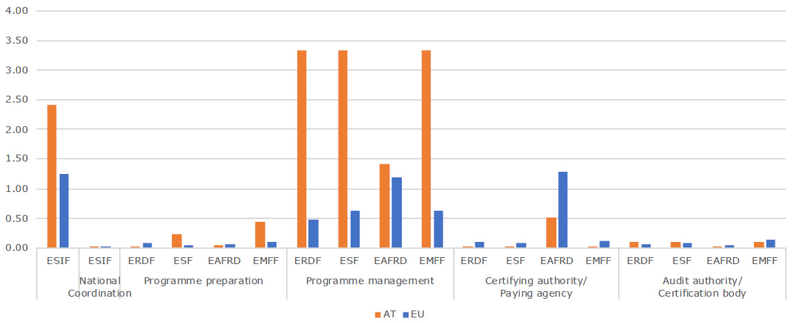 Administrative burden in FTE per million EUR of funding, per fund and type of authority, © Spatial Foresight